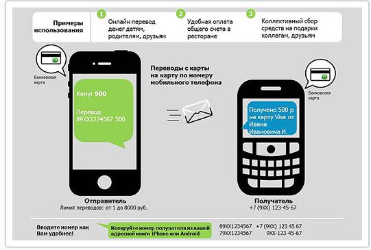 Как сделать перевод по номеру карты через мобильный банк сбербанк